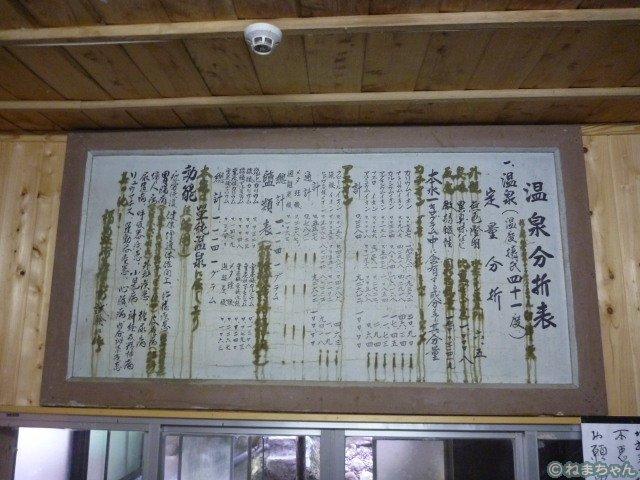 「中の湯旅館」温泉分析表